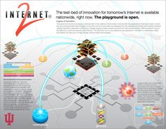 The community of innovators that helped create the first Internet have released a second wave of technology and infrastructure that's designed to spur global societal transformation via accelerated research outcomes for everything from cancer to global warming.
