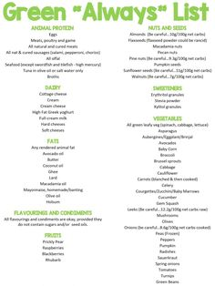 Guide About Low Carb (KETO) High Fat Lifestyle – Diet Plus 4 U low carb diet carb diet plan carb diet plan diabetic friendly carb diet plan keto carb diet recipes Green List Banting, Banting Food List, Banting Recipes, Keto Food List, Food Lists, Ketogenic Recipes, Diet Plan Menu, Keto Diet Plan, Ketogenic Diet