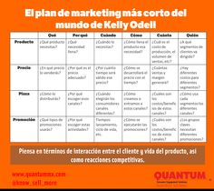 EL PLAN DE MARKETING MÁS CORTO DEL MUNDO