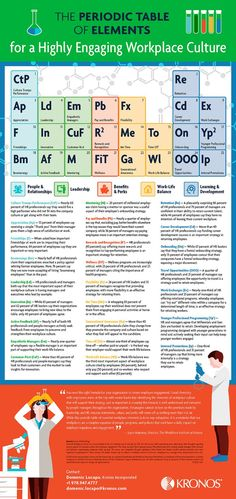 The Periodic Table of Elements for a Highly Engaging Workplace Culture Infographic In this infographic, the Workforce Institute at Kronos shows learning and development is elemental to employee engagement. Change Management, Talent Management, Resource Management, Management Tips, Employee Recognition, Instructional Design, Employee Engagement, Leadership Development, Periodic Table