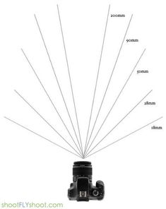 Choosing the right lens is an important part of getting the results you want. The two most important things to consider are 'Focal Length', and 'Depth of Field'. (and lower) have the widest focal lengths and are considered wide angle lenses. Dslr Photography Tips, Photography Cheat Sheets, Photography Lessons, Photography Equipment, Photography Business, Photography Tutorials, Digital Photography, Wide Angle Photography, Inspiring Photography