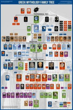 Greek Mythology Family Tree | Tech, Web 2.0, and the Classroom | Scoop.it