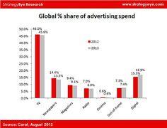 Gli Investimenti Pubblicitari Online