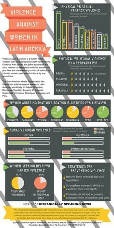INFOGRAPHIC: Violence Against Women in Latin America