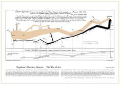 Data VIsualisation - Eduard Tufte