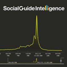 Estudio confirma una correlación entre Twitter y los ratings de TV