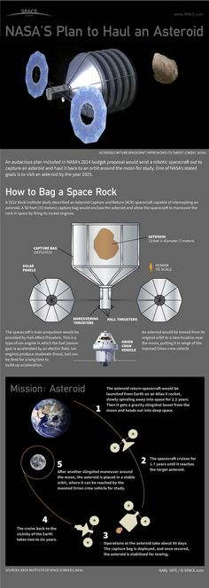 How to Catch an Asteroid: NASA Mission Explained #Infographic #asteroid #NASA #space #exploration #mining #astronaut #orbit