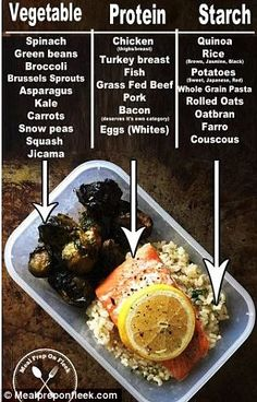 Meal prepping doesn't need to be complicated, as this new graphic proves. It shows you exactly what foods you should be filling your lunchbox with