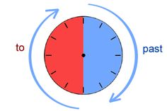 Lekce, která vás naučí klasickému způsobu čtení časových údajů, tedy výrazy jako 'half past four, a quarter to seven' apod.