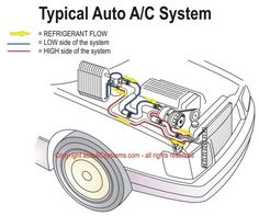 manual ac vs automatic ac in cars