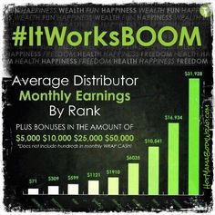 What's your number? Join our TEAM today and I'll help you get there!!! melissaizquierdo.myitworks.com