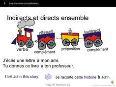 Pronoms compléments grammaire française Pronoms compléments