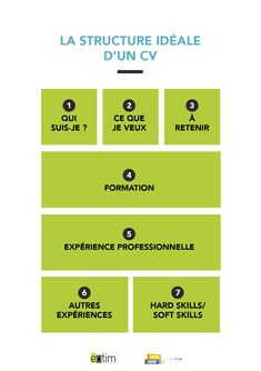 7 Tips for Designing the Perfect Resume Resume Cv, Resume Tips, Work On Writing, Writing Tips, Cv Manager, Resume Profile, Best Resume Format, Job Hunting Tips, Peda