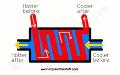 Diagram showing how a simple shell and tube heat exchanger works.