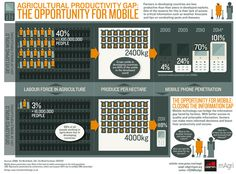 Mobile Can Help Bridge the Agricultural Productivity Gap [#Infographic]