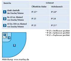 Bathroom DIN-Vorschriften für die Entlüftung innen liegender Bäder: Es muss ein Mindestvolumen an verbrauchter Luft abtransportiert werden: während der Einschaltzeit des Ventilators 60 m³/h und nach dem Ausschalten des Ventilators weitere 5 m³ Luft (durch den Nachlauf des Ventilators). Wird das Bad mindestens 12 Stunden am Tag entlüftet, reicht ein Entlüftungsvolumen von 40 m³/h aus. (DIN 18017 T3).