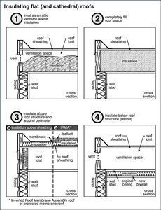 How to frame flat roofs blanco pinterest flat roof for Flat roof plan drawing