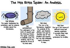 A Marxists analysis of 'Itsy Bitsy Spider' hahahahaha