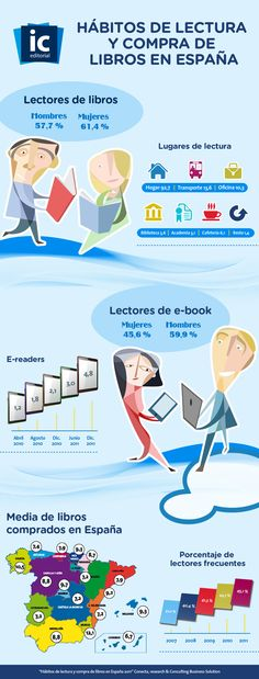 Hábitos de lectura y compra de libros en España #infografia #infographic #education