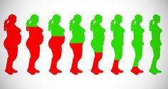 Découvrez les 20 meilleurs aliments qui vont vous aider à perdre du poids rapidement.