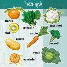 Vademecum: piccola guida per orientarsi nella #frutta e #verdura di stagione   #Inverno: arance, kiwi, spinaci, cavolfiori, patate, carote, broccoli, verza e mandarini.  Qual è la tua preferita?
