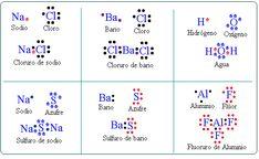 Lewis tabla periodica quimica pinterest tabla qumica y enlace ionico lewis urtaz Choice Image