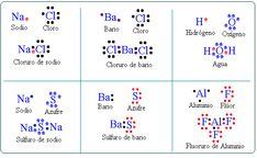 TEMA 9 El enlace químico | Blog de Mila (IES Villa de Vícar) Chemistry Worksheets, Chemistry Lessons, Chemistry Notes, Teaching Chemistry, Science Chemistry, Organic Chemistry, 8th Grade Science, Brain Science, Science Classroom Decorations