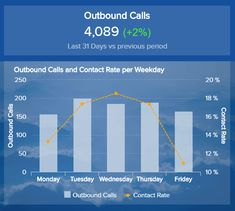 This sales reporting template focuses on outbound call and contact rate per weekday Kpi Dashboard, Dashboard Design, Sales Report Template, Lead Nurturing, Lead Management, Chart Design, Sales And Marketing, Learn English, Templates