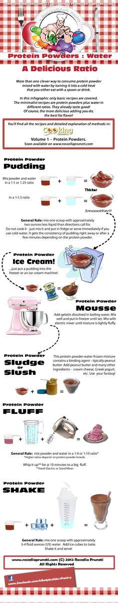 INFOgraphics: protein powder and water equal pudding, mousse, ice cream, sludge, slush, fluff, shake