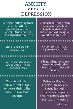 Difference Between Anxiety and Depression - infographic You are in the right place about Psychology Here we offer you the most beautiful pictures about the Psychology drawing you are looking for. Mental Health Nursing, Mental Health Counseling, Mental Health Disorders, Mental And Emotional Health, Mental Health Issues, Mental Health Awareness, Mental Health Facts, Mental Health Matters, Psychology Notes