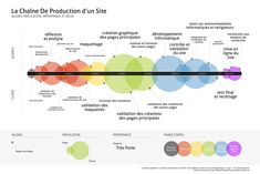 La chaîne de production d'un site Web
