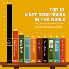 The Most Read Books in the World~  Harry Potter is the third most read book... amazing!  How many of these have you read?