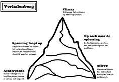 De Verhalenberg - Aan de hand van deze Verhalenberg leer je de leerlingen de loop van een verhaal.