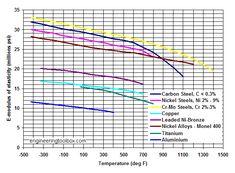 metals - modulus of elasticity diagram