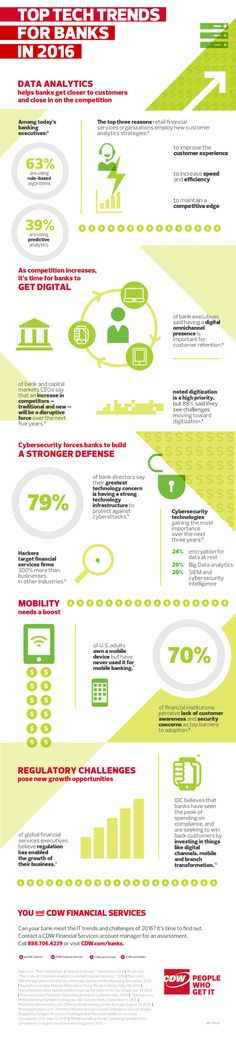 151720CDWF-MKT14020-Q4-Gifographic-2016-trends---Banksf1
