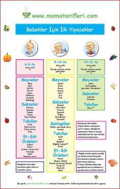 Current, Scientific about Baby Nutrition and Child Nutrition .- Bebek Beslenmesi ve Çocuk Beslenmesi Hakkında Güncel, Bilimsel ve Pratik Bilg… Current, Scientific and Practical Information on Baby Nutrition and Child Nutrition - Feeding Baby Solids, Baby Feeding Chart, Baby Schedule, Mama Recipe, Disney Movie Quotes, Cheap Cruises, Other Mothers, Pregnancy Humor, Babies First Year