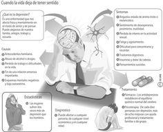 Qué es la depresión. www.farmaciafrancesa.com