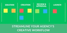 In the agency world, establishing a creative workflow is crucial to accomplish your projects in the most efficient way. Here are some tips how to do it! Kickoff Meeting, Project Status Report, Digital Marketing Business, Employee Retention, Smart Strategy, Project Success, Zero The Hero, The Agency, Prioritize