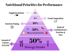 """Instead of obsessing over what foods are """"healthier,"""" we need to first focus on the foundation of our nutrition. Football Workouts, Athlete Nutrition, Priorities, Foods, Healthy, Soccer Workouts, Food Food, Food Items, Soccer Training"""