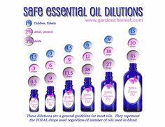 Garden Chemist: Essential Oil Dilution Chart