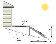 Stair Building on Uneven Terrain