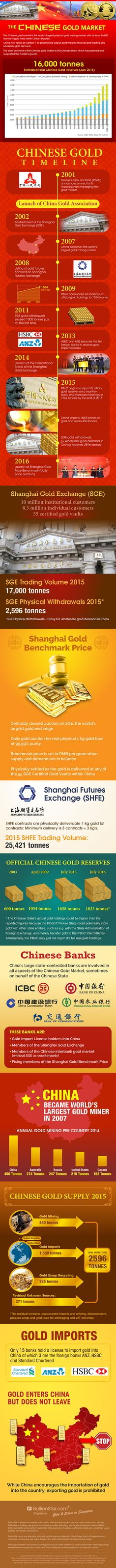 Infographic: The Chinese Gold Market (2016) A guide to the largest physical gold trading market in the world, China.