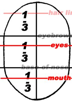 Step 4 proportions of head Drawing Faces & Head in Eyes, Nose, Mouth, Ears Brows : Proportions & Simple Measurements