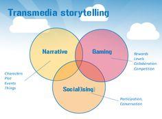 Gamification+transmedia