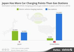 Japan Has More Electric Car Charging Points Than Gas Stations