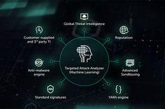 Kaspersky EDR, difesa contro gli attacchi di nuova generazione - Kaspersky lanciaKaspersky EDR, soluzioneEndpoint Detection and Response pensata per aiutare le aziende a proteggersi contro gli incidenti di nuova generazione.