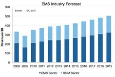 EMS Industry Forecast, 2016.