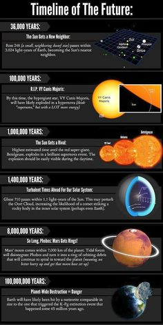 A Timeline of the Future of the Universe – Science, Physics and Astronomy News Astronomy Facts, Space And Astronomy, Astronomy Pictures, Hubble Space, Cosmos, Earth Science, Science And Nature, Space Facts, E Mc2