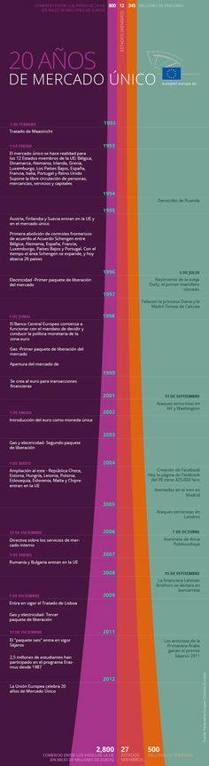 Celebramos los 20 años del mercado único  http://www.europarl.europa.eu/news/es/headlines/content/20121012STO53532/html/Celebramos-los-20-a%C3%B1os-del-mercado-%C3%BAnico