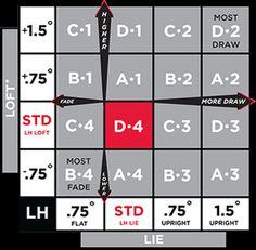 titleist driver fitting chart